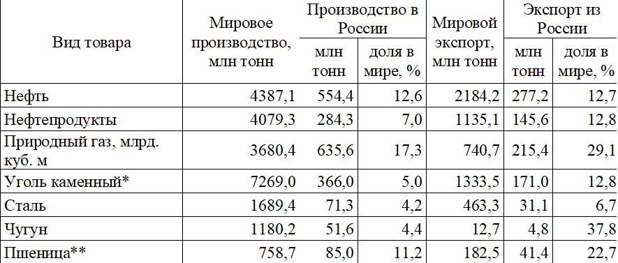 Место России на мировых товарных рынках в 2017 г.