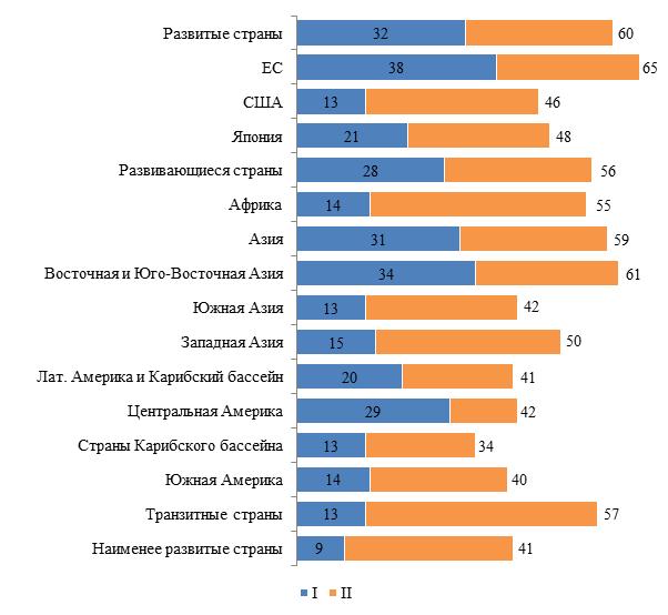 Уровень участия в ГЦДС различных стран и регионов мира в 2017 г., %