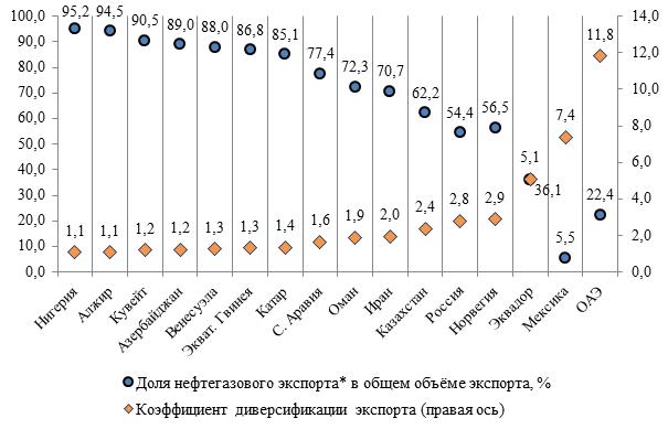 Индекс диверсификации экспорта и удельный вес нефтегазового экспорта в общем объеме товарного экспорта в странах-экспортерах энергоресурсов в 2017 г.