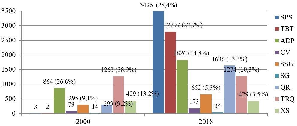статистика торговли стран членов вто
